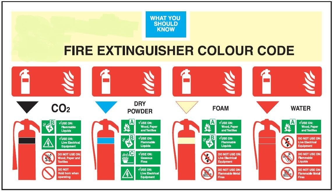 It Is Necessary To Know The Type Of Fire Extinguisher Before Using