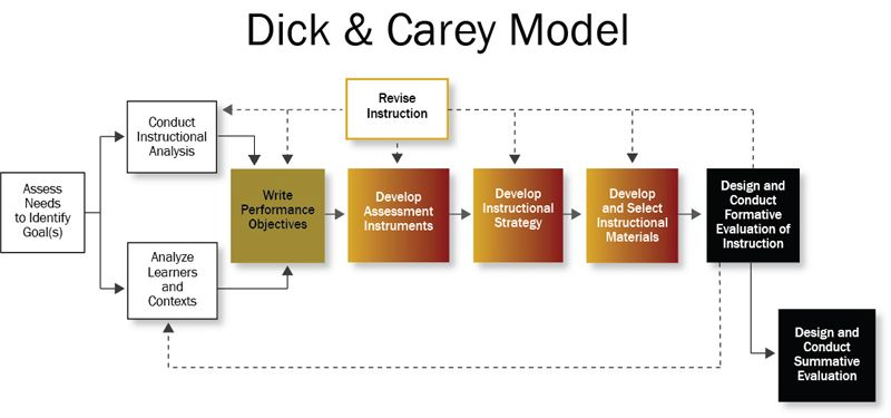 Dick and carrey educational model