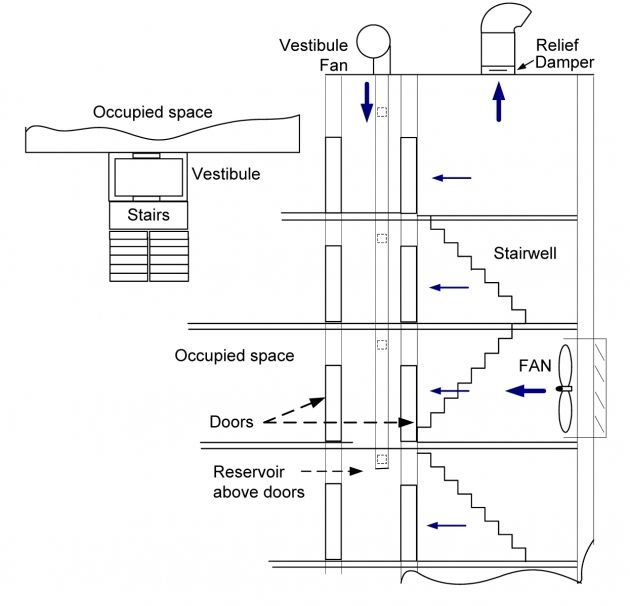 Best Marvelous Actuated Dampers In Smoke Control Systems Stair 400 x 300