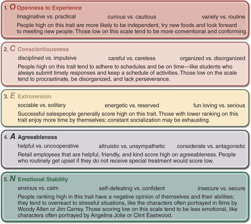 Figure discussing the big five personality traits  Each of
