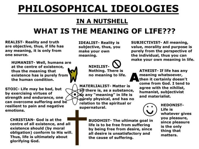 Philosophy Ideologies Answers For The Meaning Of Life School