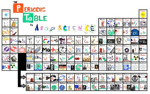 The official asapscience periodic table physical science the official asapscience periodic table urtaz Gallery