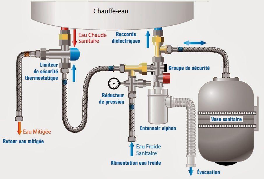 Interet Du Vase D Expansion Sanitaire Pour Un Ballon Ecs Installation Plomberie Sanitaire Plomberie Chauffage