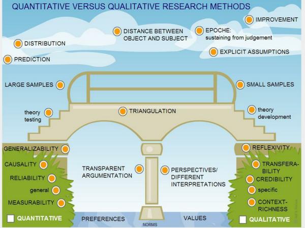 Quantitative Versus Qualitative Research Methods Follow This Link To