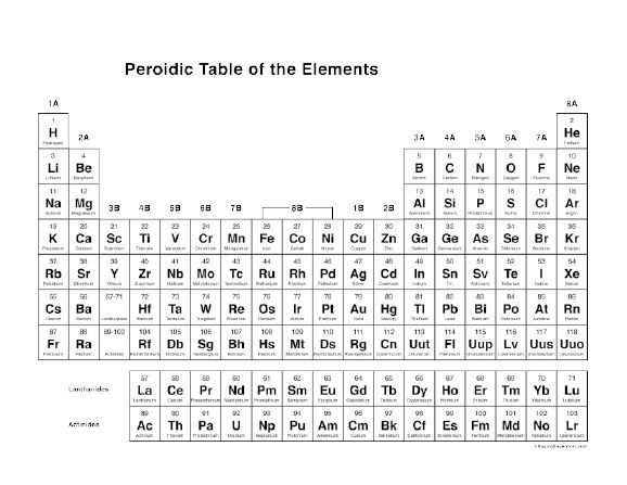 Free Printable Periodic Table Of The Elements Chemistry
