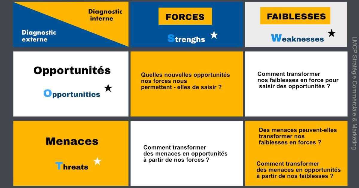 L Analyse Des Menaces Opportunites Forces Et Faiblesses Ou Swot En Anglais Est Un Outil Que Nous Utilis Strategie Commerciale Marketing Strategie Marketing