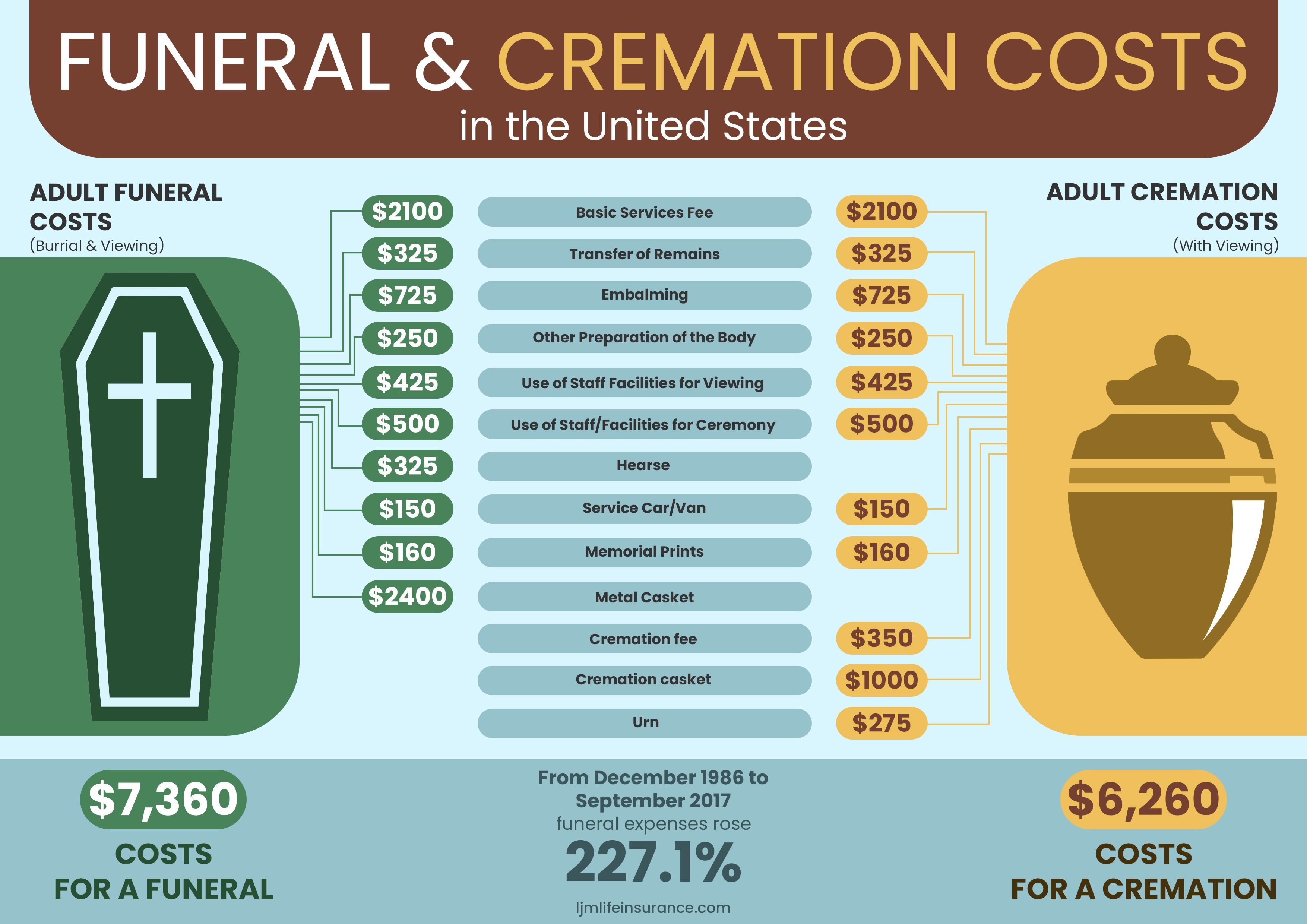 Funeral And Burial Costs In 2020 Funeral Costs Burial