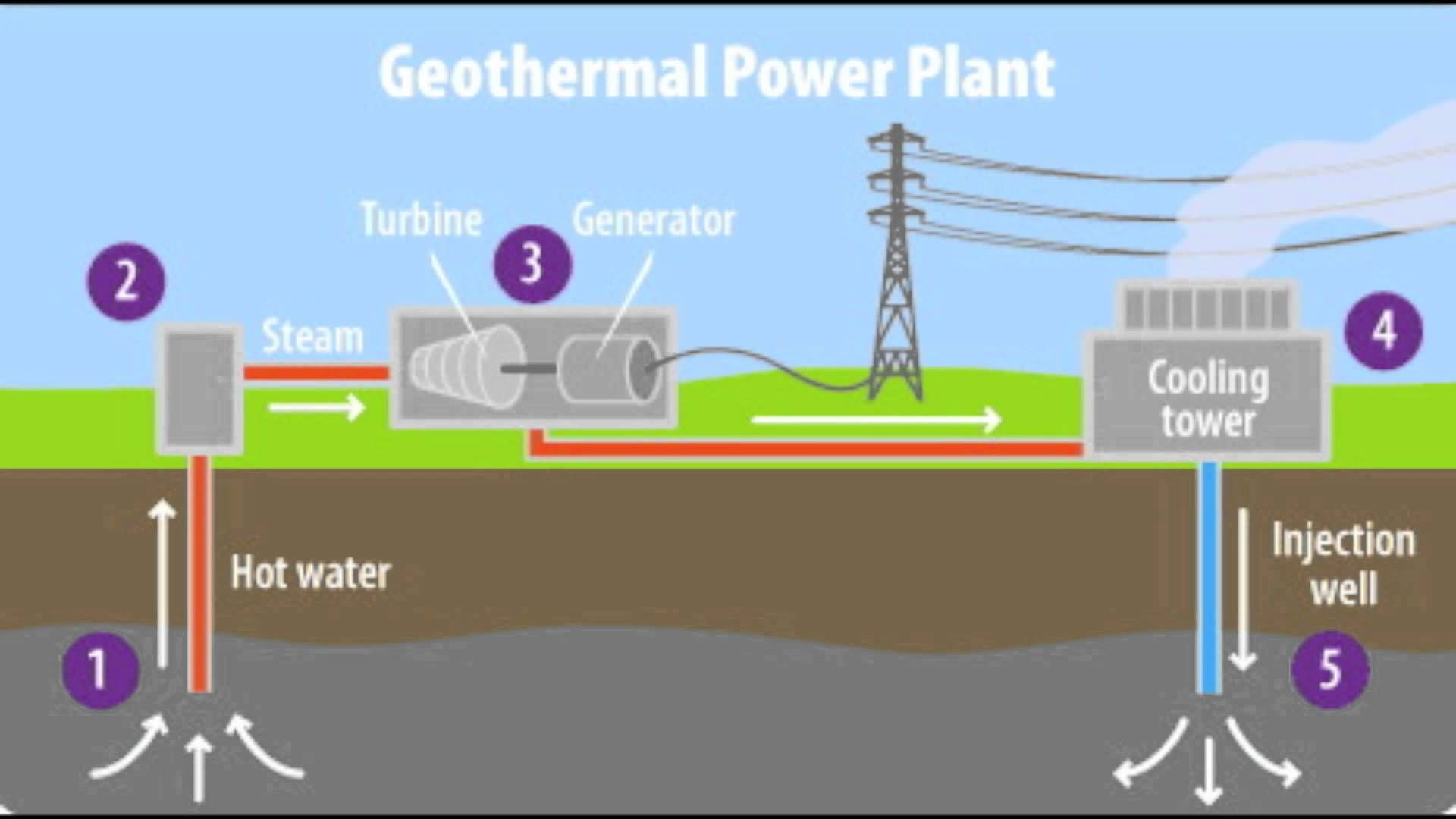 iceland watches and search on pinterest : geothermal energy diagram explanation - findchart.co