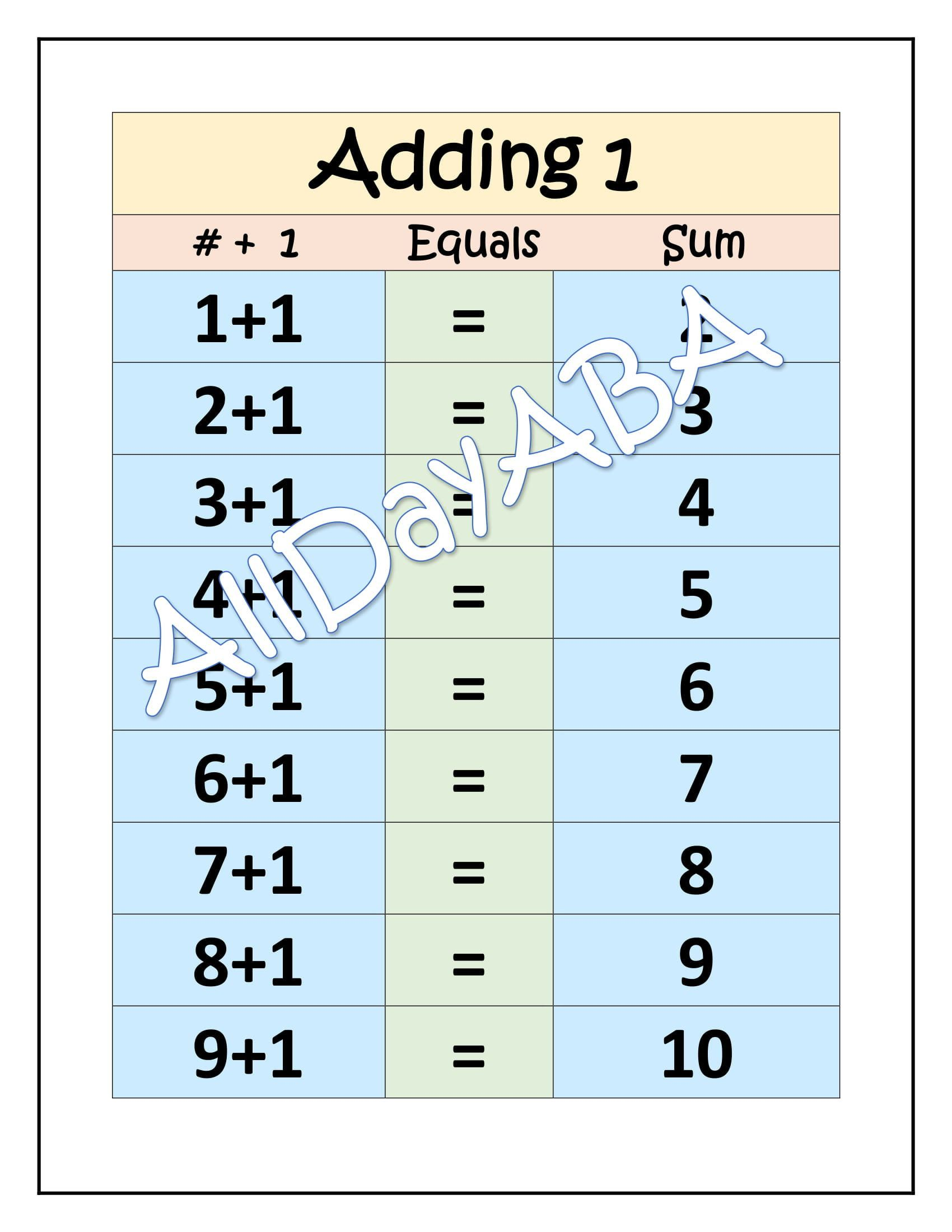 Addition Charts For Basic Math By Alldayaba