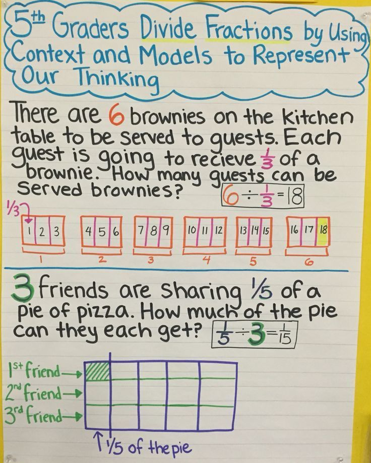 Dividing Fractions Anchor Chart- Dividing With Unit
