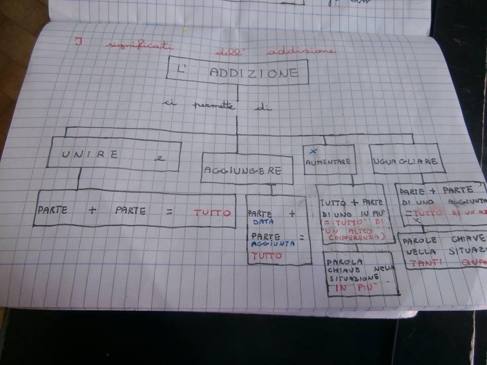 Mappe matematica:Risolvere i problemi. Le 4 operazioni ...