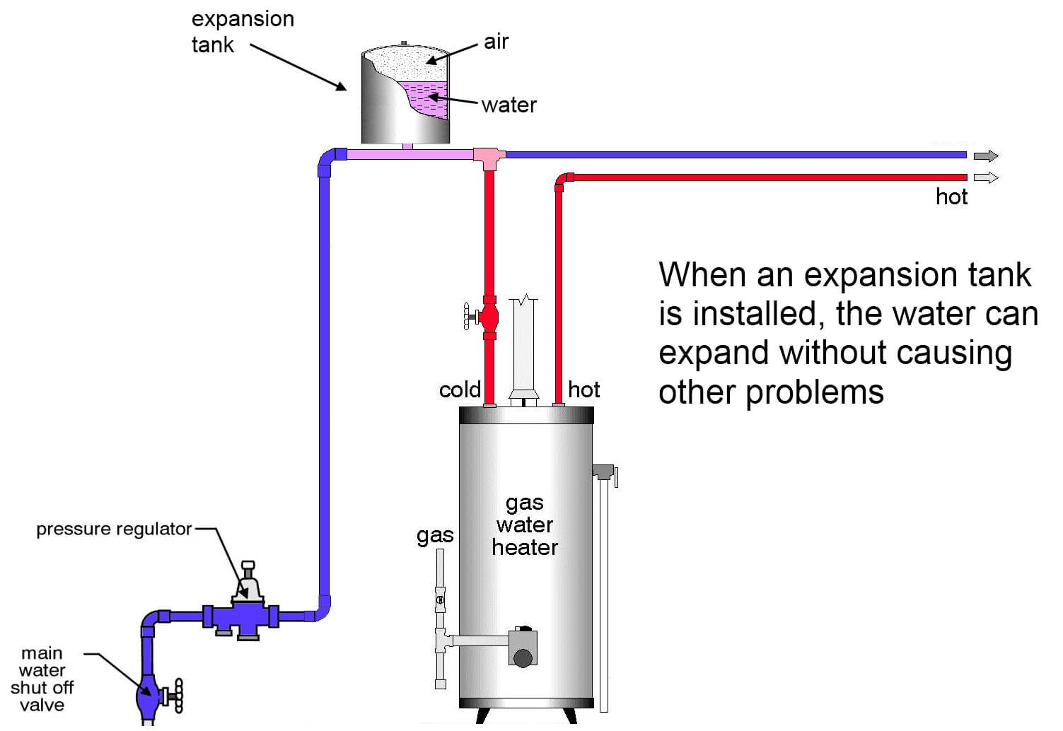 Why The Relief Valve At The Water Heater Is Leaking And What To Do About It Water Heater Water Heater Installation Hot Water Heater
