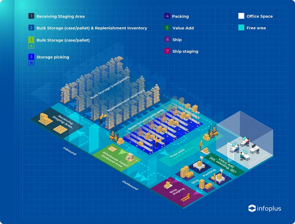 Warehouse Setup Functionality DATASCOPE WMS