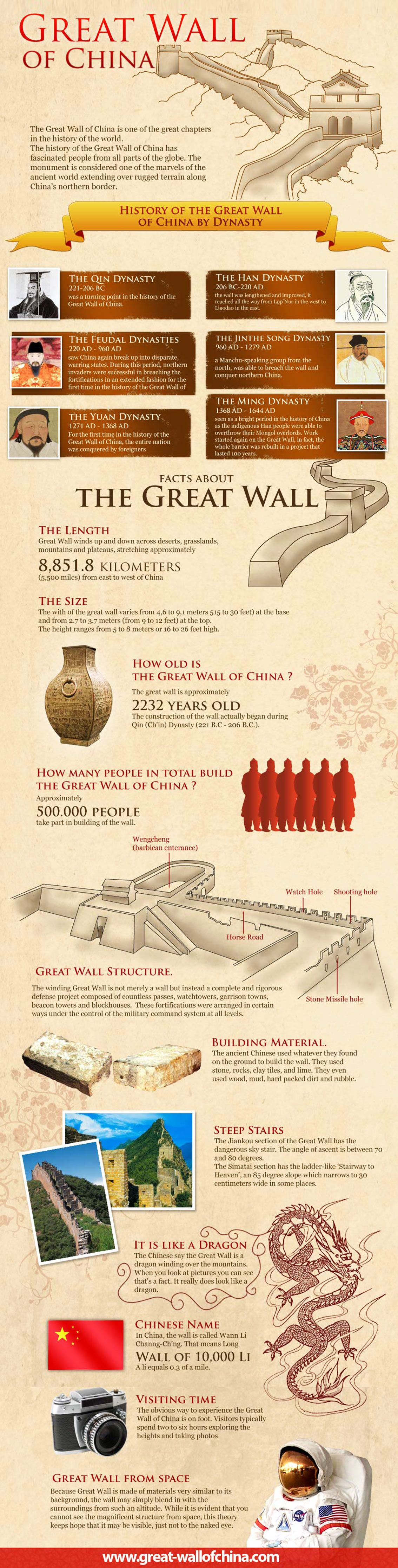 History of The Great Wall of China [Infographic]