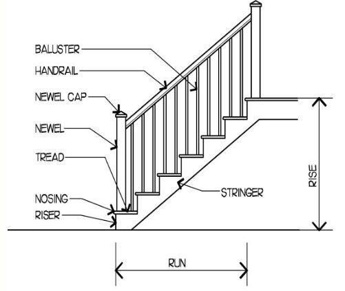 anatomy of a staircase | Architecture ideas | Pinterest ...