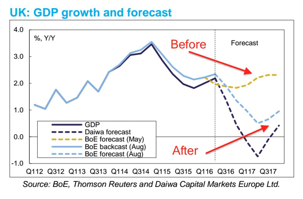 brexit-1 Economen zijn negatief gestemd over de Britse economie