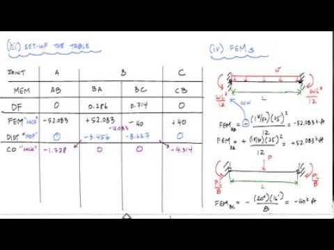 Moment Distribution Method Example    Structural Analysis