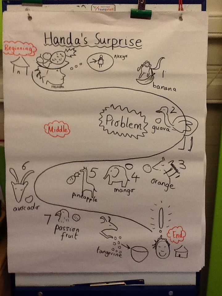 Image result for Handas surprise story maps