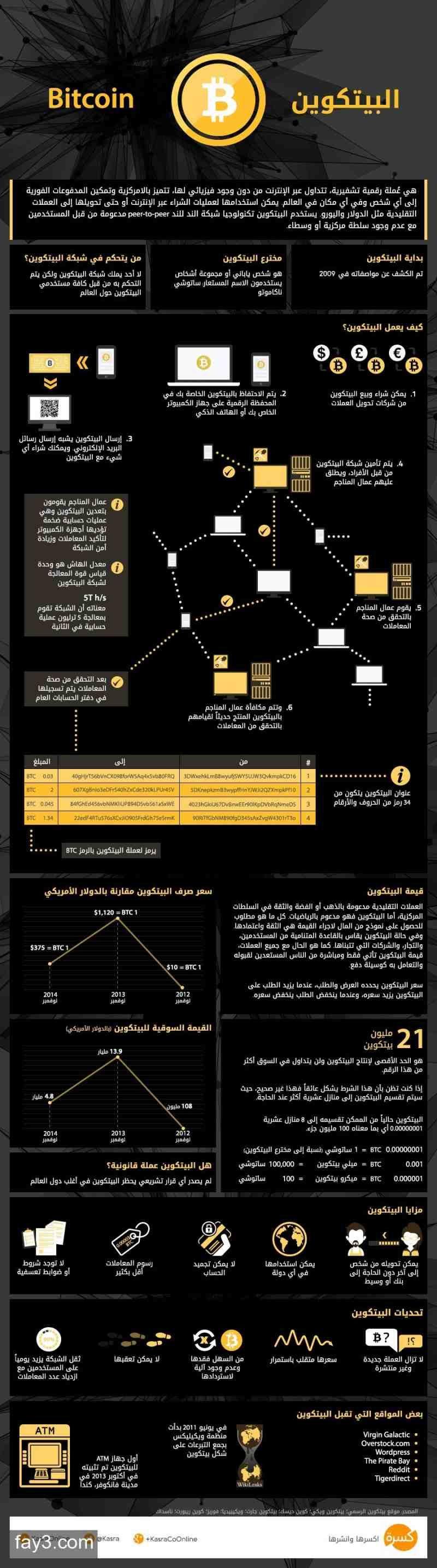انفوجرافيك بيتكوين ماذا تعرف عن عملة الإنترنت Bitcoin Bitcoin Infographic Buy Bitcoin