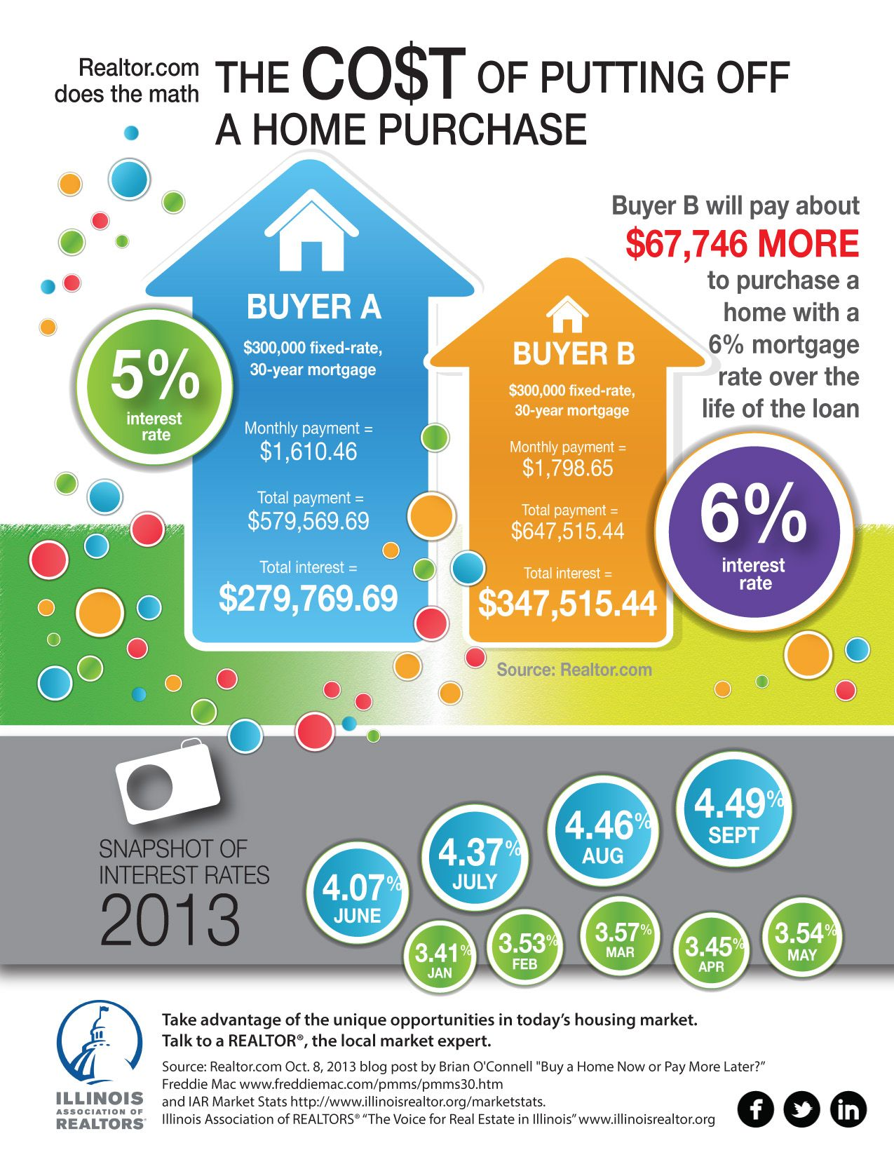 Buying A Home In Huntley If You Wait You Ll Spend More Mortgage Interest Rates Mortgage Interest Paying Off Mortgage Faster
