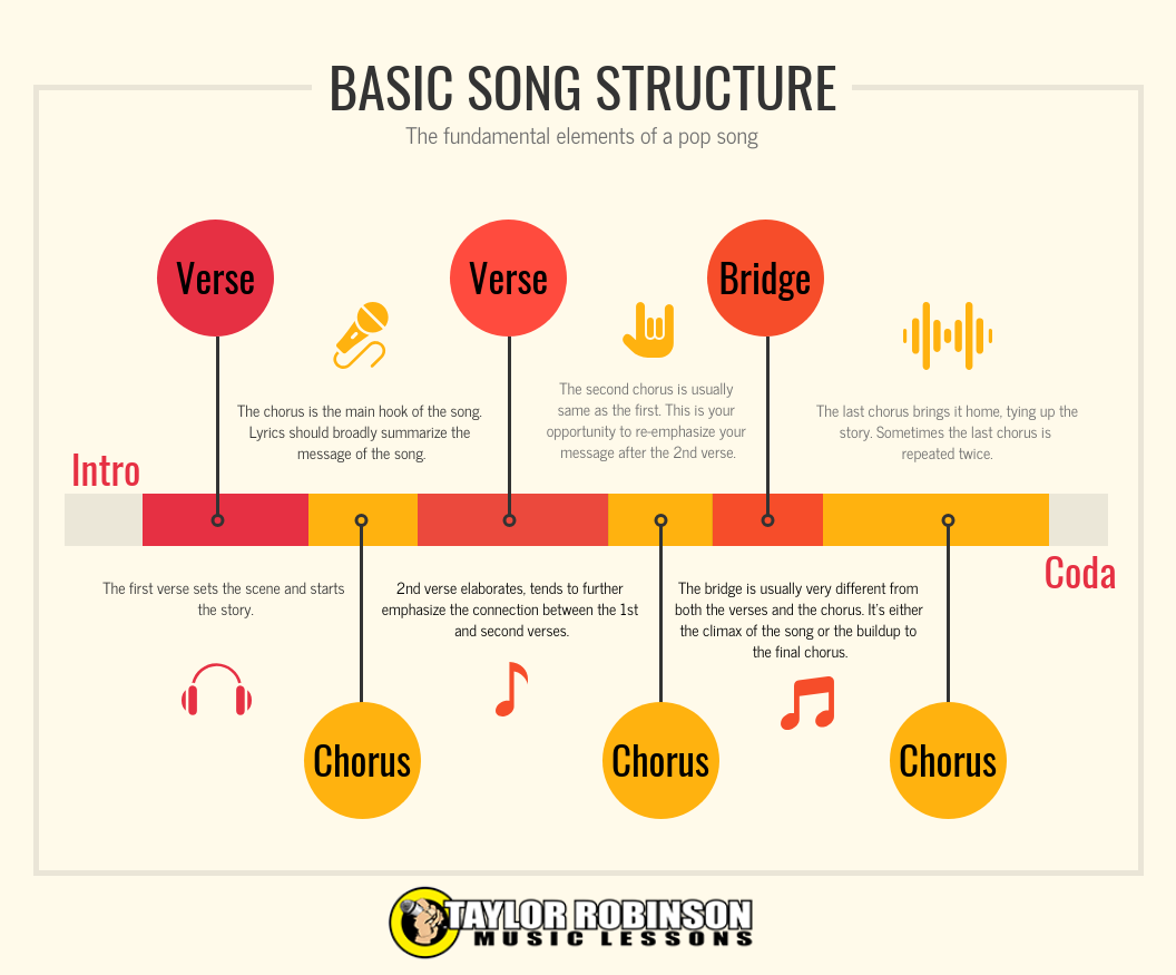 Infographic Song Structure Songs, Music writing