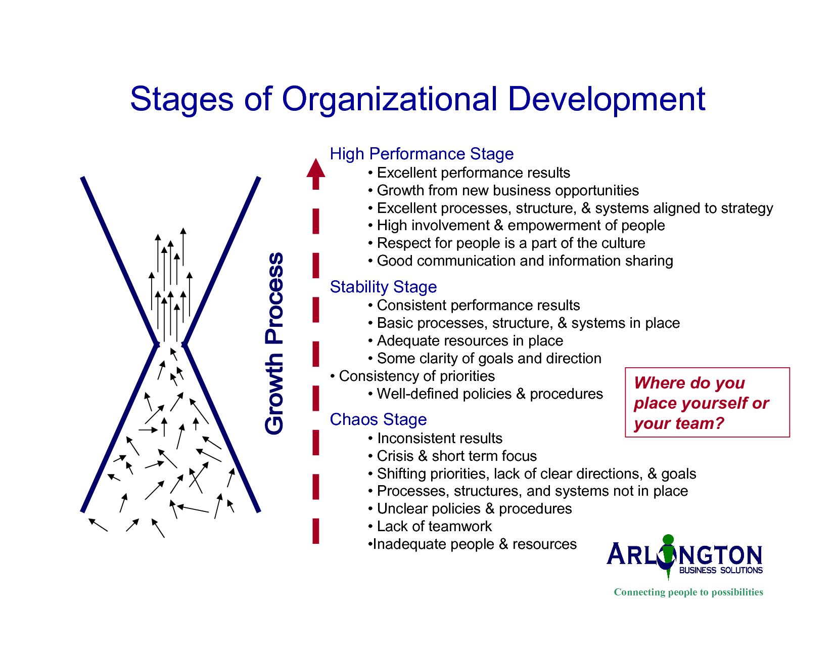 organizational development stages of organizational development explore development stages learning development and more