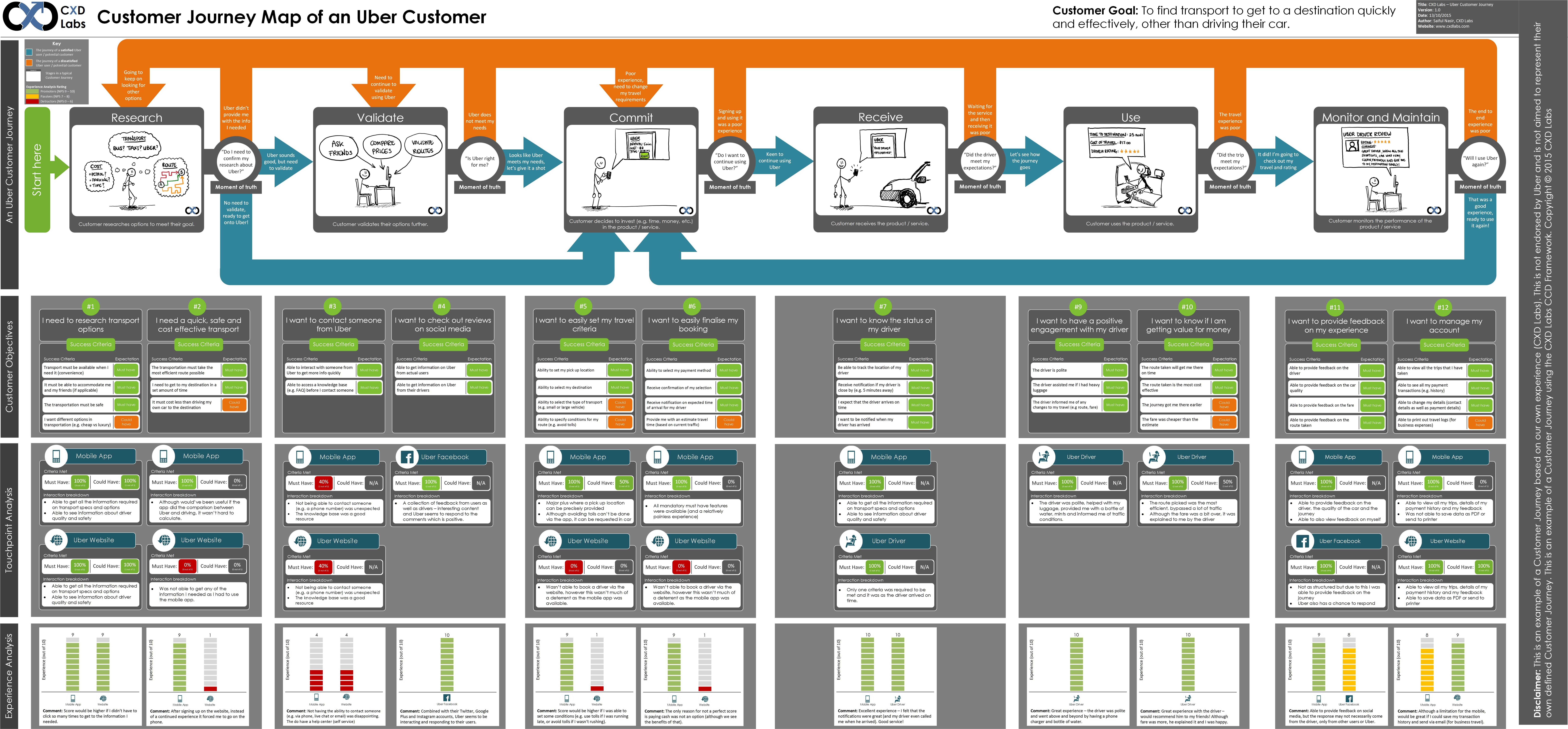 Single Post With Images Customer Journey Mapping Journey