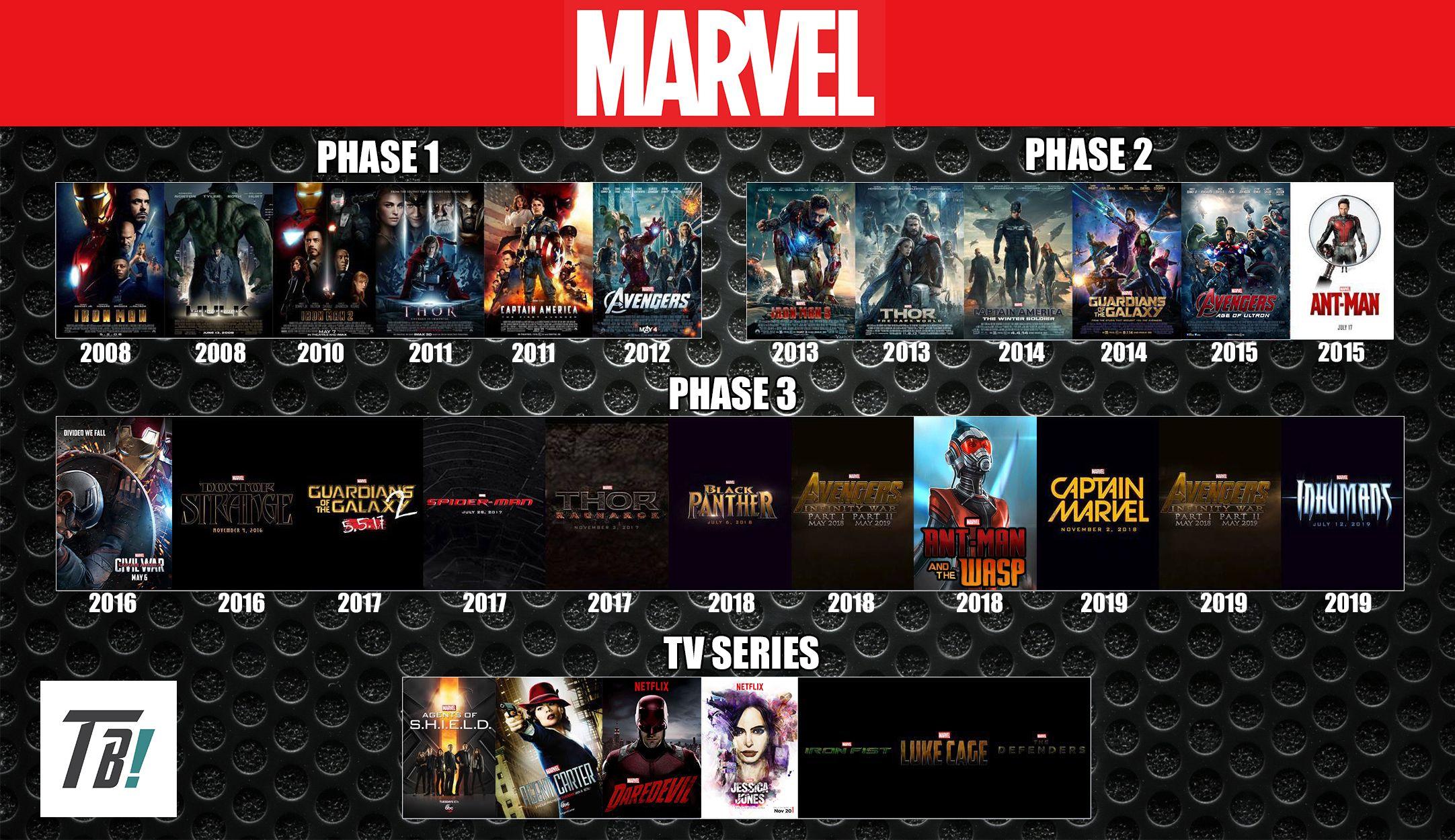 Billedresultat For Marvel Cinematic Marvel Cinematic Universe Timeline Marvel Cinematic Universe Marvel Universe Timeline