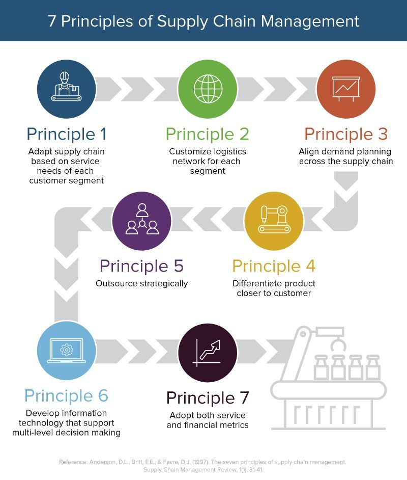 Principles Of Supply Chain Management Supply Chain Management Supply Chain Management Career Supply Chain Infographic
