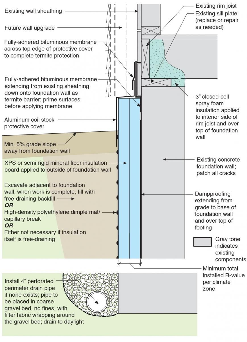 Rigid Insulation And Water Control Layers Are Installed On The Exterior Of A Flat Foundation Wall Spray Fo Exterior Insulation Basement Walls Rigid Insulation