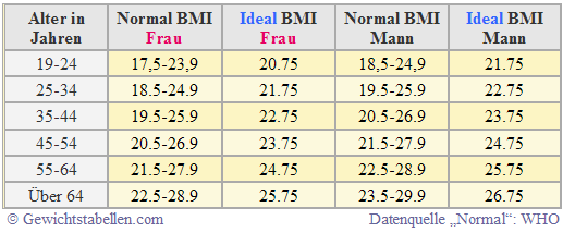 idealgewicht berechnen ideal bmi tabelle di t. Black Bedroom Furniture Sets. Home Design Ideas