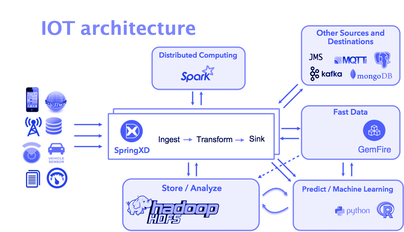 Iot Architecture Machine Learning Distributed Computing Data Science