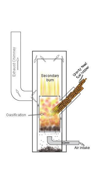 Concept Illustration Of A Design For A Turbo Gasification