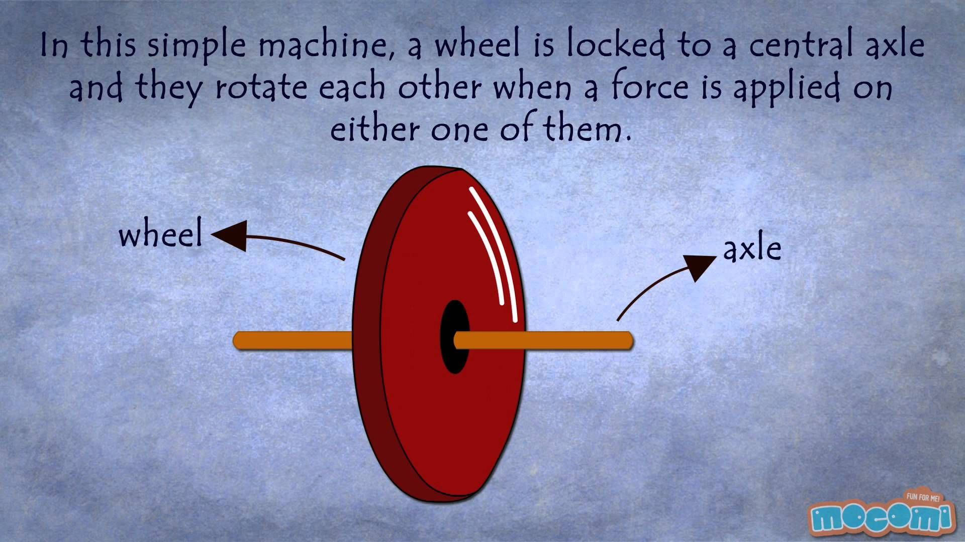 wheel and axle simple machine definition