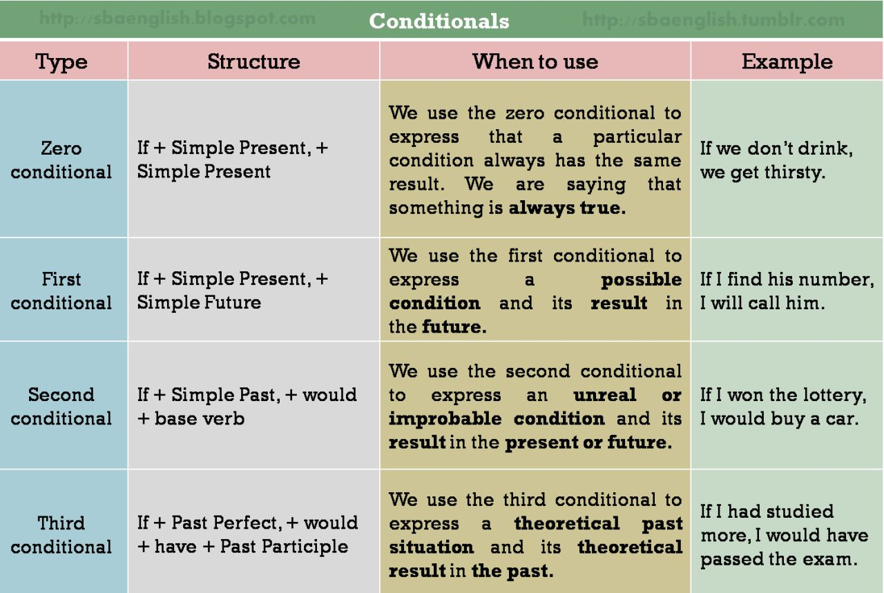 Conditionals Are Sentences With Two Clauses An If