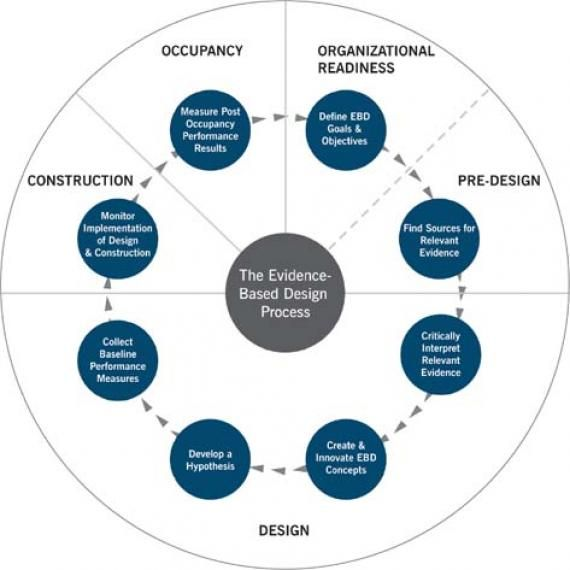 Evidence Based Design Practice Human Response And Interior Design Design Theory Visual Communication Design Healthcare Design