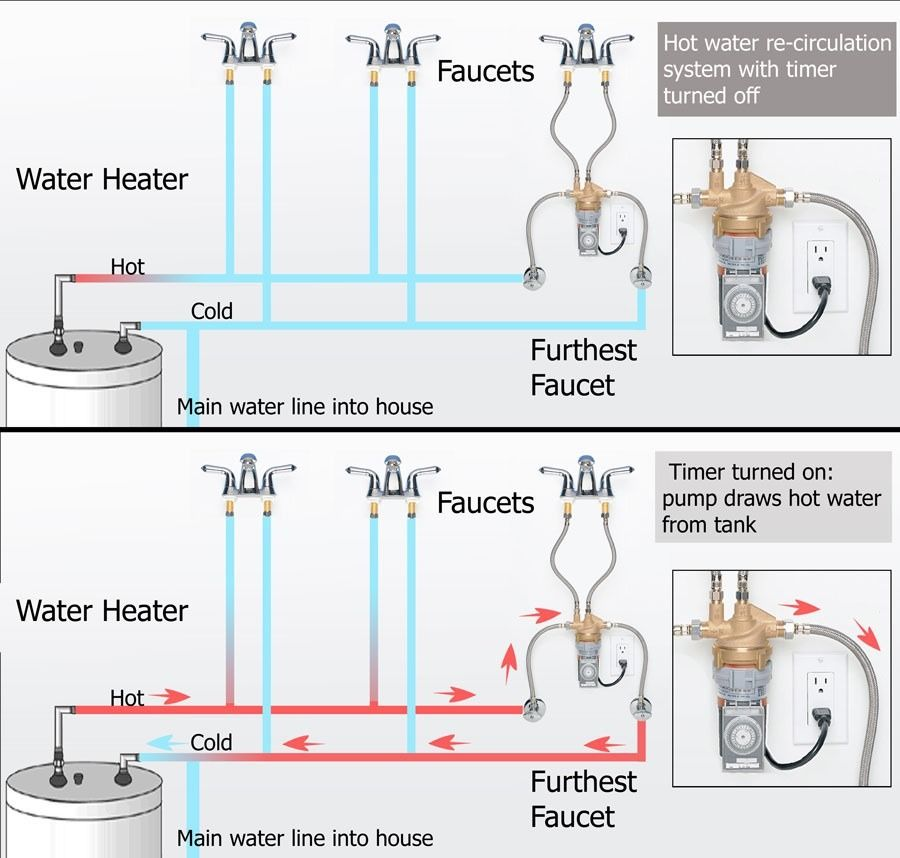 Under Sink Hot Water Instant Circulating System With Images