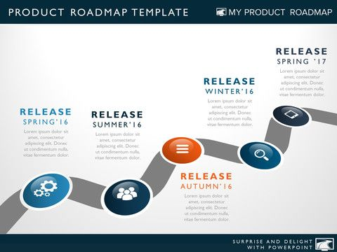 Five Phase Product Strategy Timeline Roadmapping