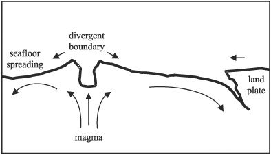 Divergent Plate Boundary Coloring Page Science Printables
