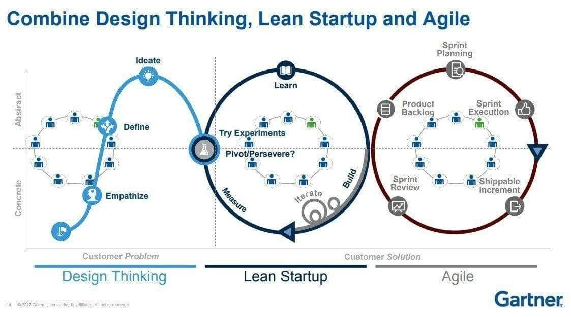 Ludmila Morozova Buss Stephane Nappo Ciso On Twitter Design Thinking Process Design Thinking Lean Startup
