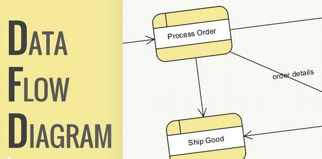 Pengertian dan contoh data flow diagram dfd atau diagram alir data pengertian dan contoh data flow diagram dfd atau diagram alir data dad ccuart Images