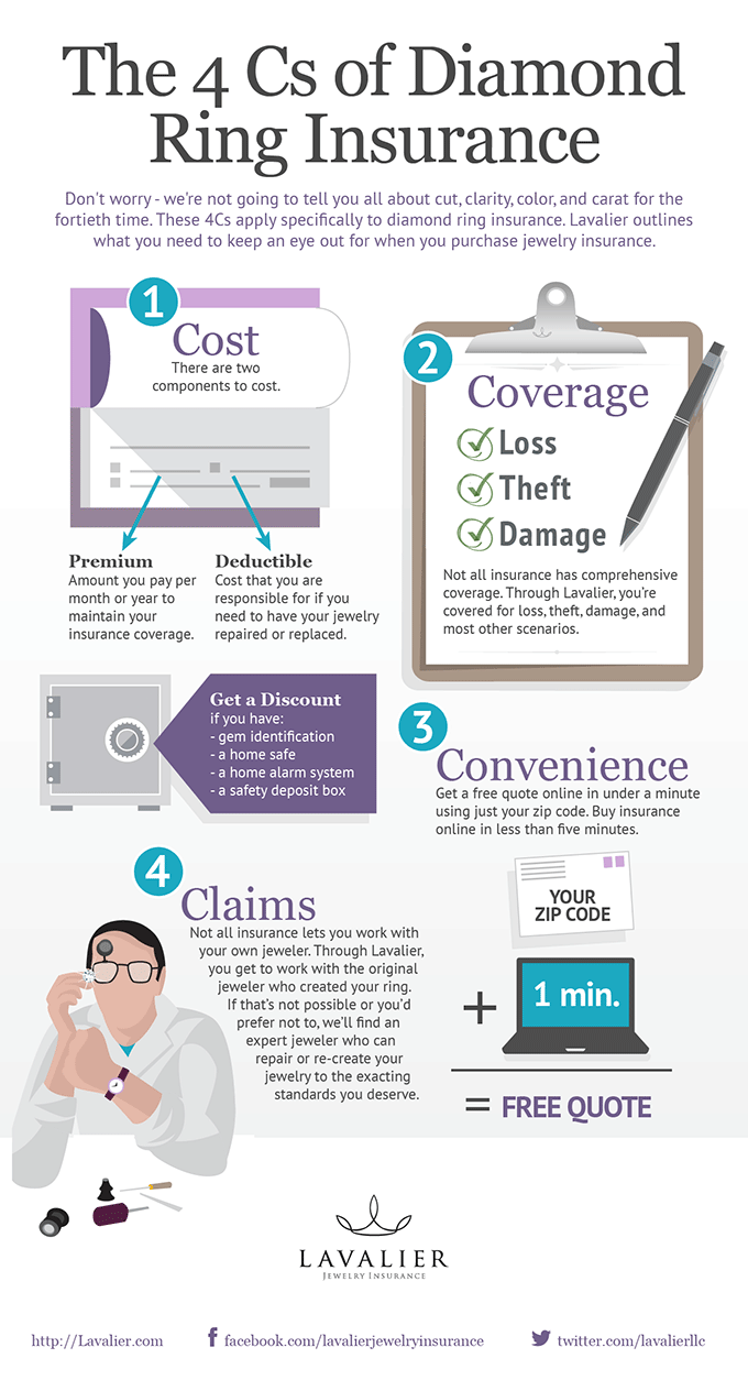 The 4 Cs Of Diamond Ring Insurance Infographic 4 Cs Of Diamonds