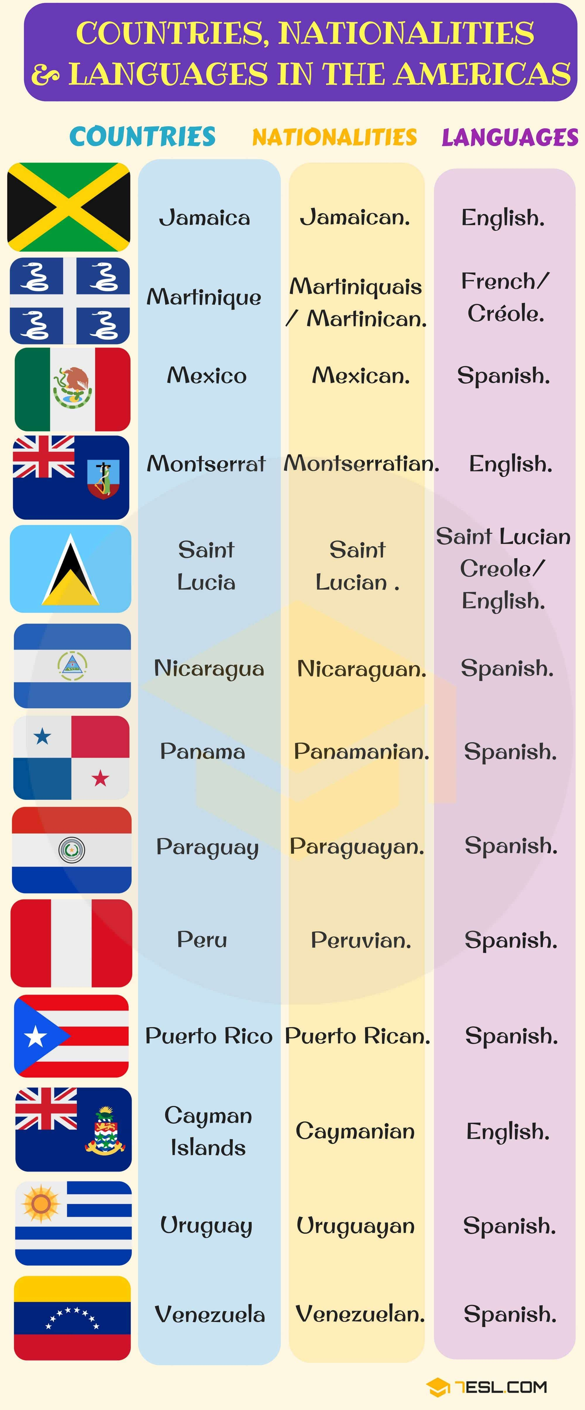 List Of Countries And Nationalities List Of Languages 7esl English Vocabulary Language South American Countries