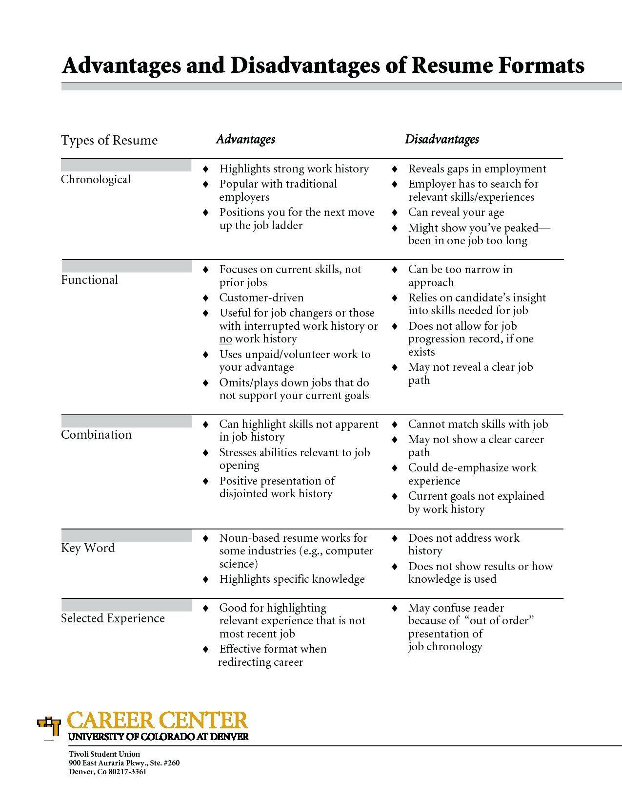 Download Resume Builder App Free CV Maker & PDF Templates