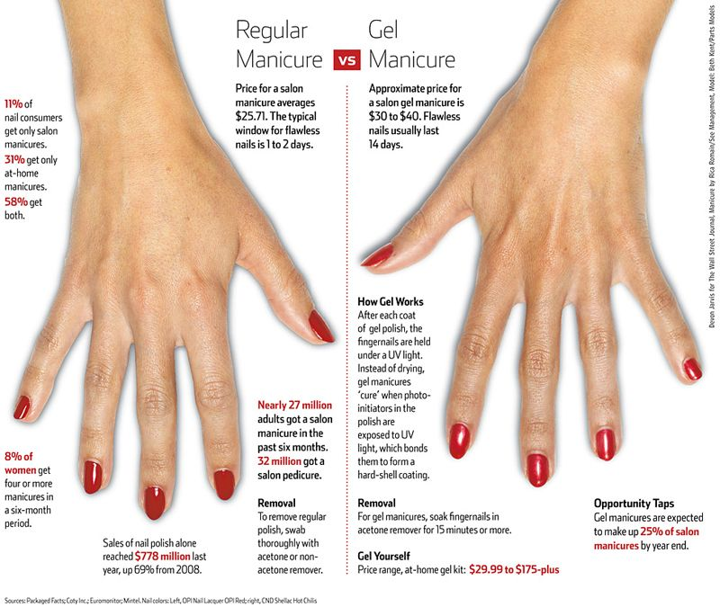 Whats the deal with in salon vs diy gel manicures gel manicure whats the deal with in salon vs diy gel manicures solutioingenieria Image collections