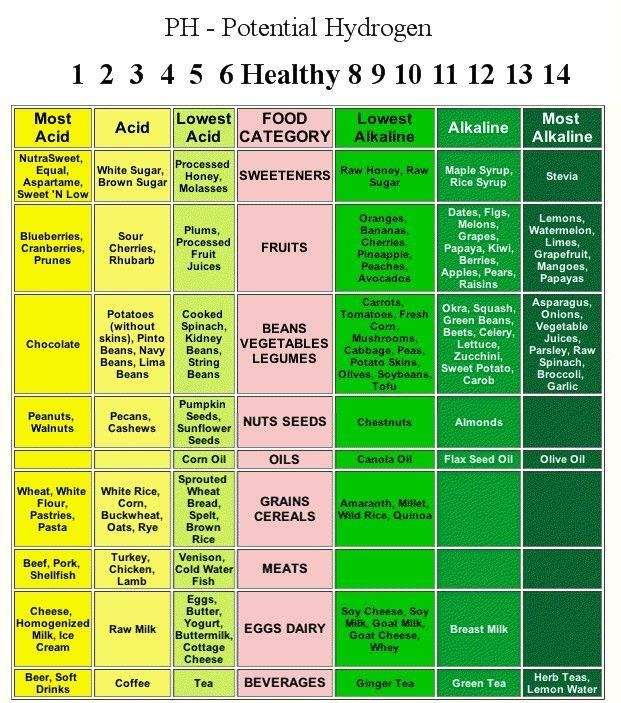 Ph Chart  They Say Disease Cannot Live In An Alkaline