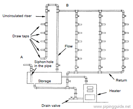 pujangga piping: plumbing system - basic of water supply. | hot water system,  garden yard ideas, sprinkler system  pinterest