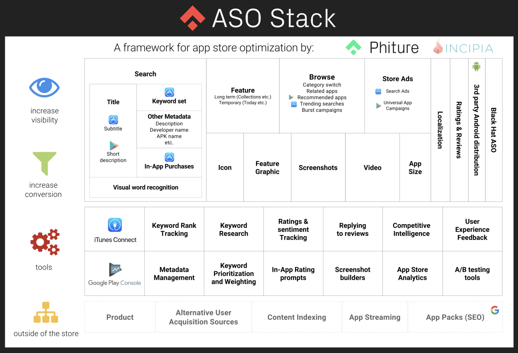 The App Store Optimization Stack App Store Optimization
