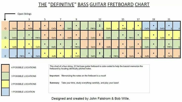 image result for bass guitar fretboard diagram projects to try in 2019 guitar fretboard. Black Bedroom Furniture Sets. Home Design Ideas