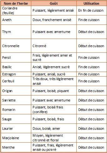 Aromates Utilisation | Trucs Et Astuces Cuisine, Trucs De Cuisine, Conseils  De Cuisine